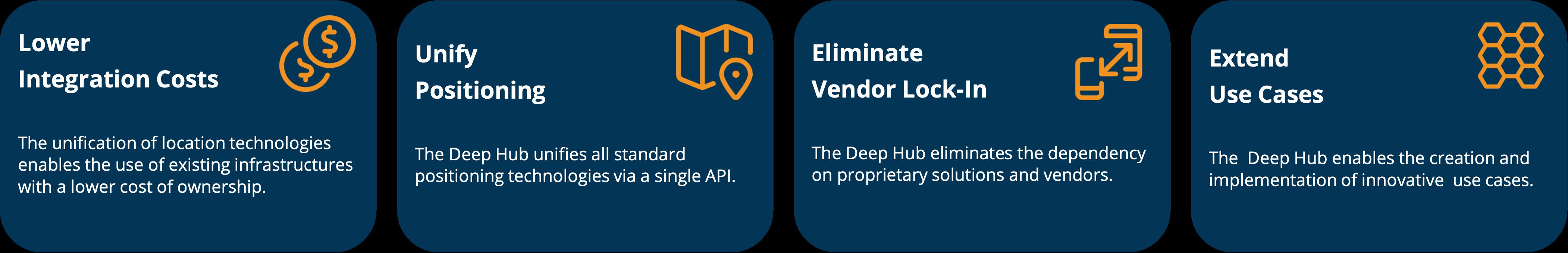 Deep Hub benefits.